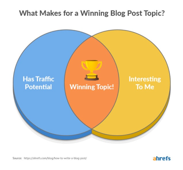 Winning Blog Post Topics - from Ahrefs